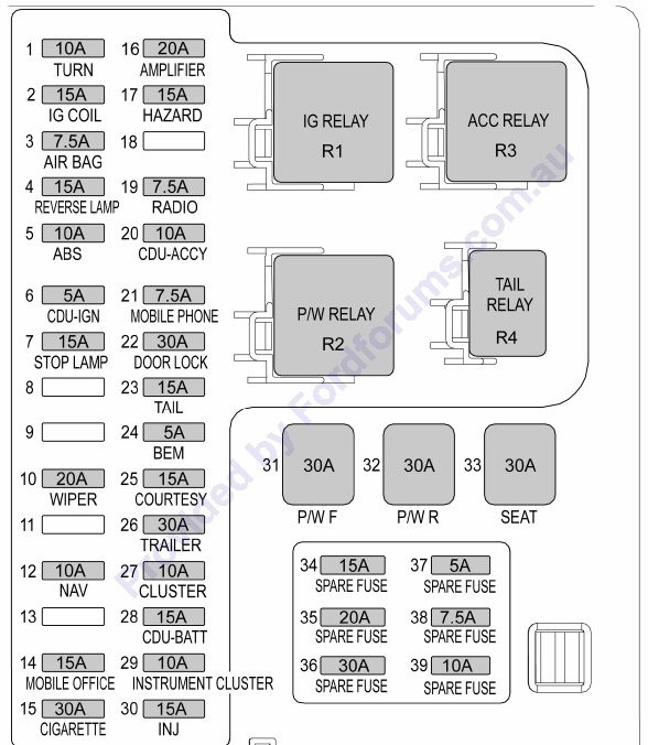 BAFuse1 box diagram ba falcon fuse wiring diagrams instruction ba falcon fuse box layout at n-0.co
